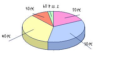当事務所の相談者の年代別割合